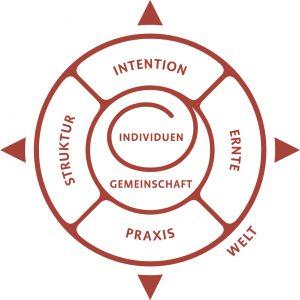 GrafikWelt_gemeinschaftskompass